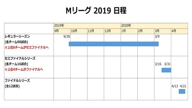 Mリーグ 日程表