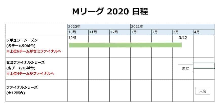 Mリーグ日程2020