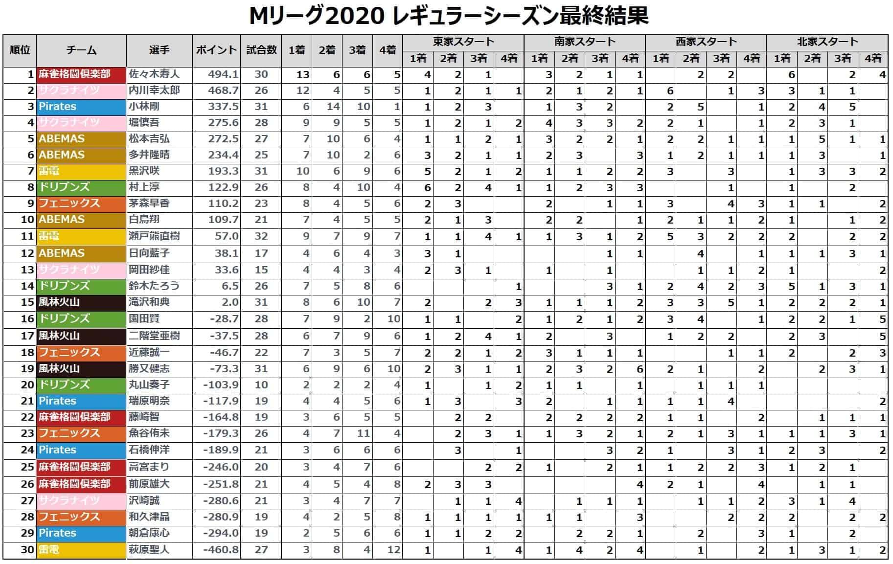 Mリーグ個人成績_着順(レギュラーシーズン最終結果)_20210312