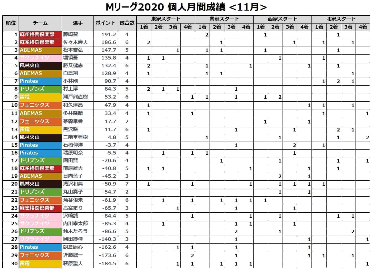 Mリーグ個人成績_着順(月間)_202011