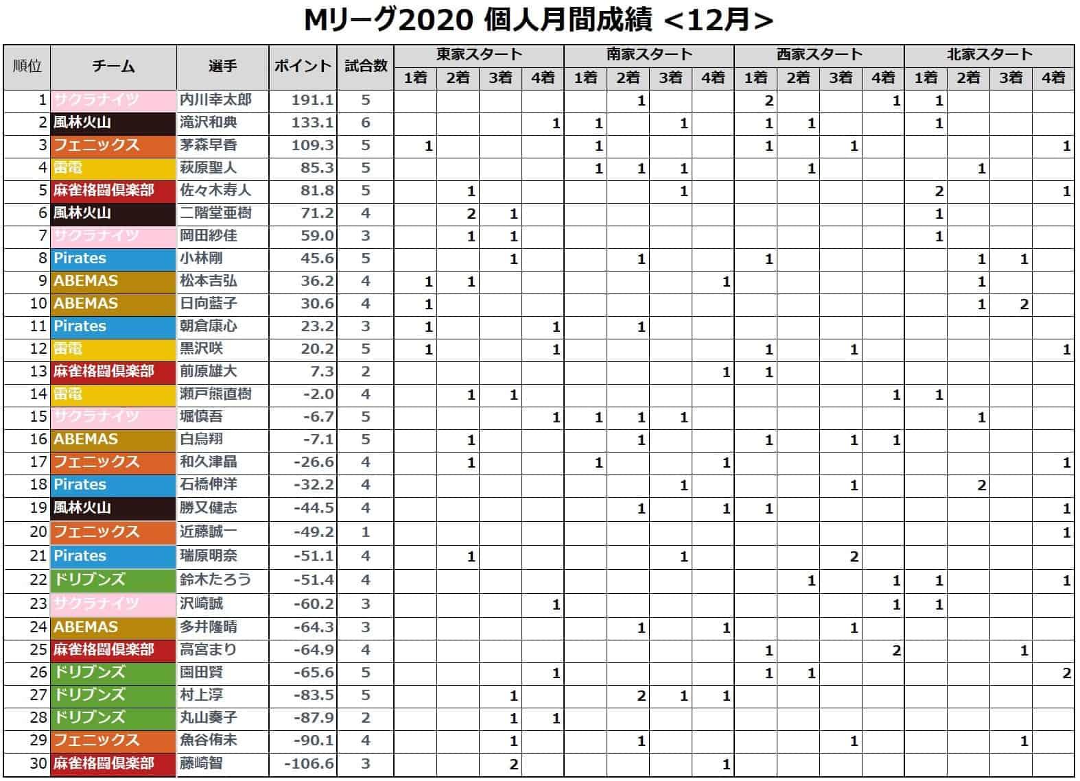 Mリーグ個人成績_着順(月間)_202012