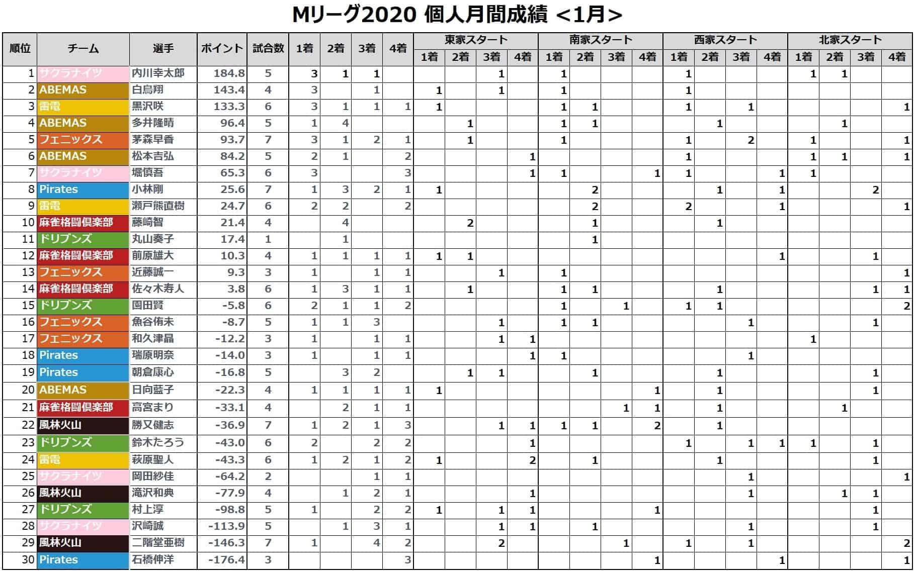 Mリーグ個人成績_着順(月間)_202101