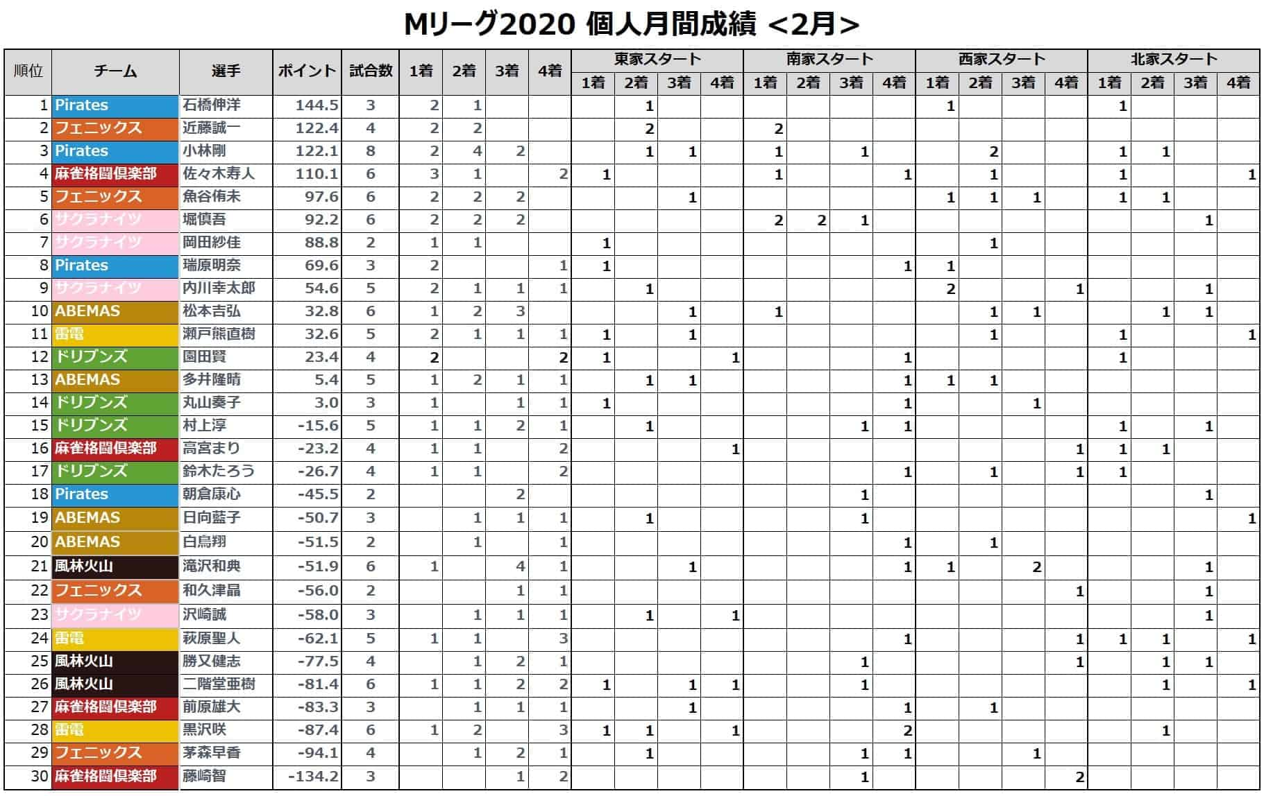 Mリーグ個人成績_着順(月間)_202102