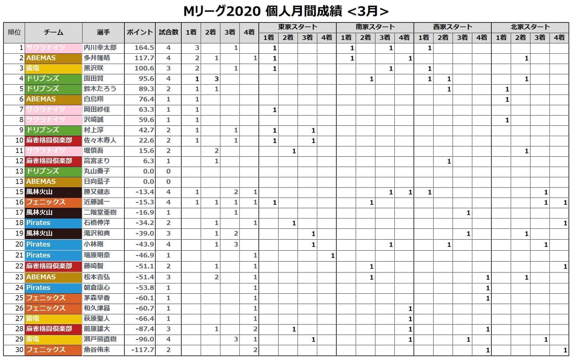 Mリーグ個人成績_着順(月間)_202103