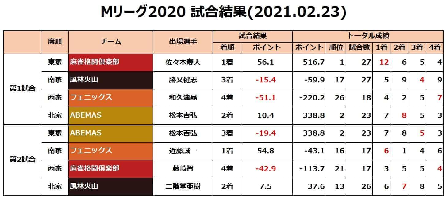 Mリーグ個人成績_試合結果_20210223