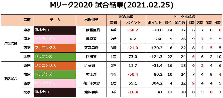 Mリーグ個人成績_試合結果_20210225