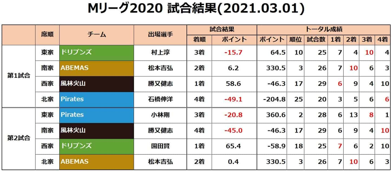 Mリーグ個人成績_試合結果_20210301