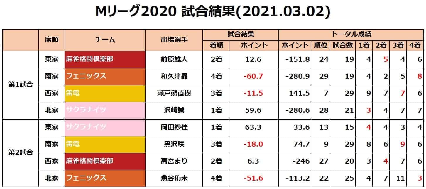 Mリーグ個人成績_試合結果_20210302