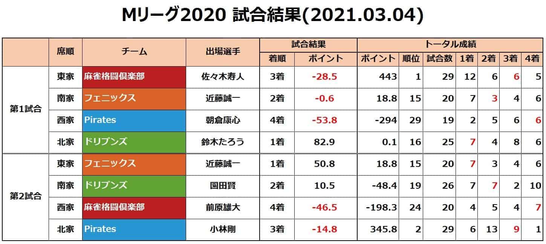 Mリーグ個人成績_試合結果_20210304