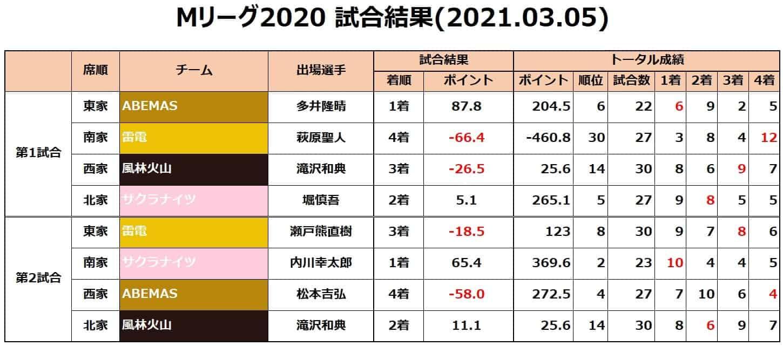 Mリーグ個人成績_試合結果_20210305