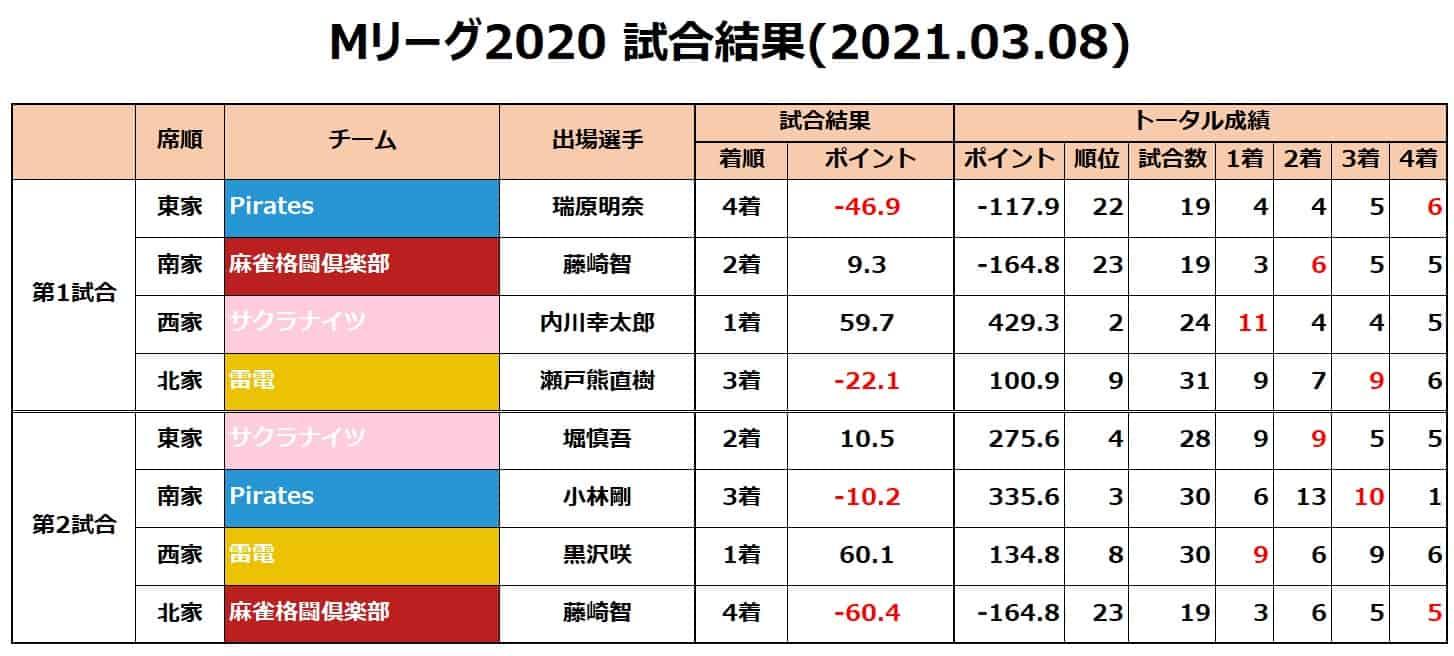 Mリーグ個人成績_試合結果_20210308