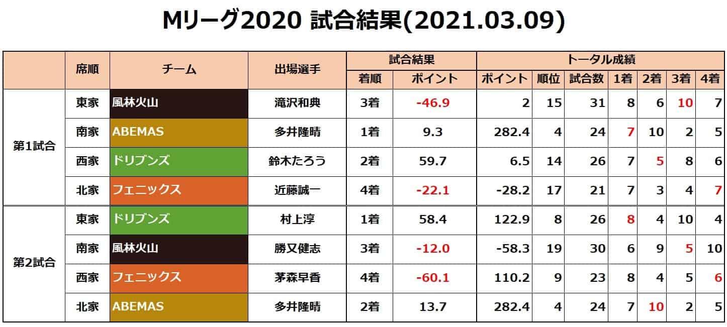 Mリーグ個人成績_試合結果_20210309