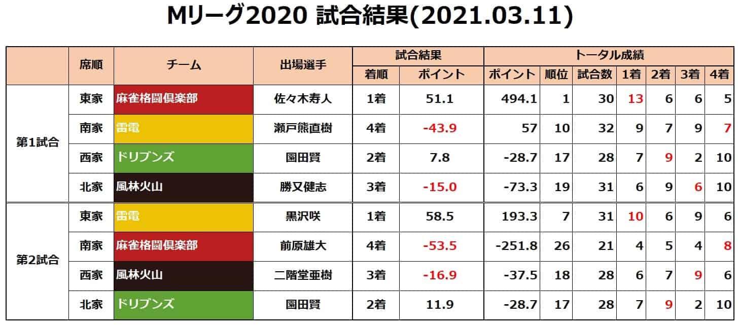 Mリーグ個人成績_試合結果_20210311