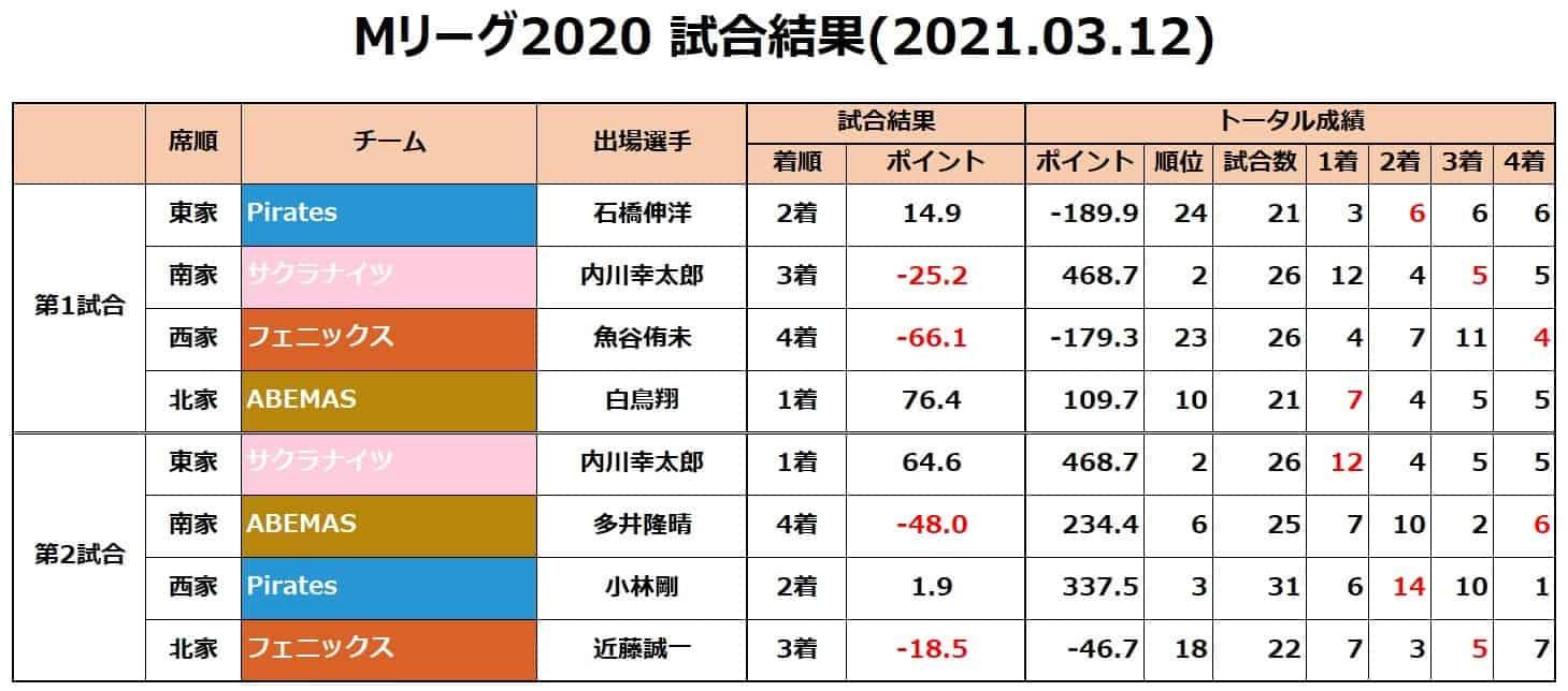 Mリーグ個人成績_試合結果_20210312