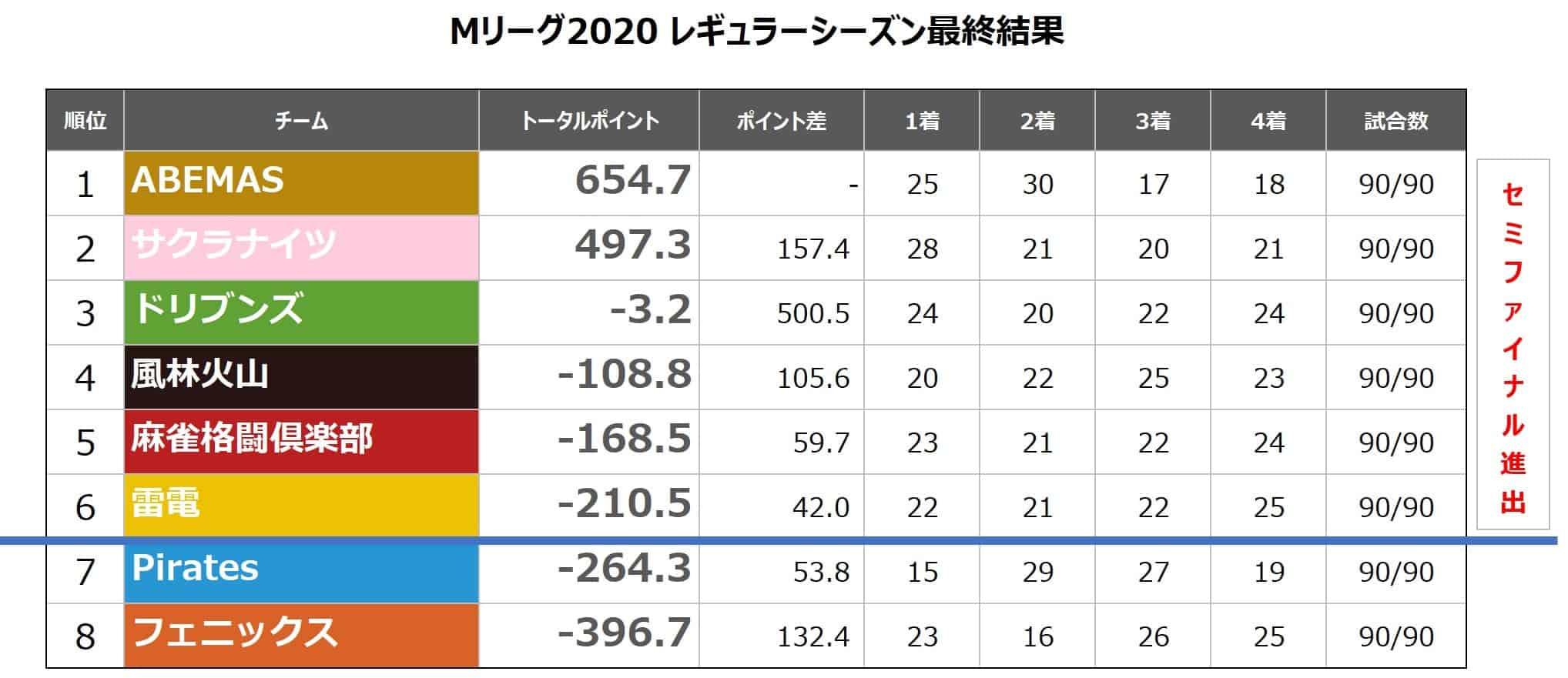 チームランキング20210312(レギュラーシーズン最終結果)