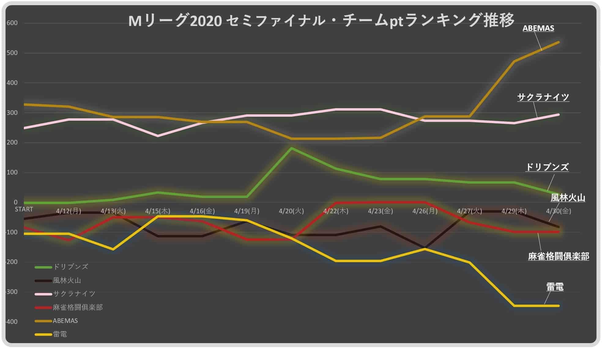 Mリーグ2020セミ_チームランキング(遷移)20210430