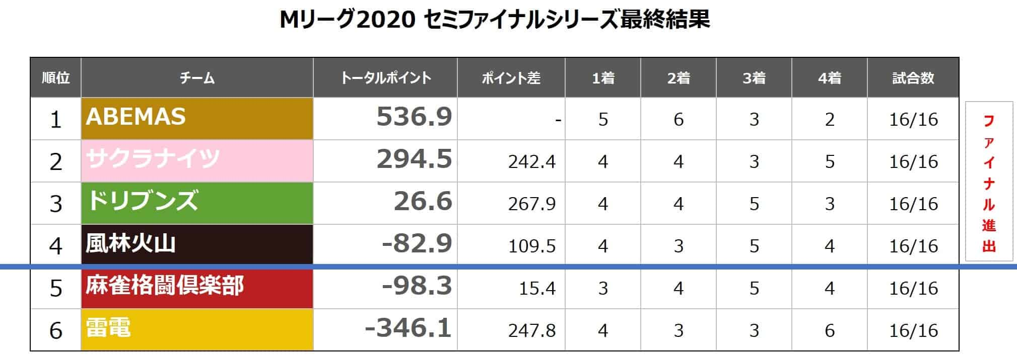 Mリーグ2020セミ_チームランキング20210430最終