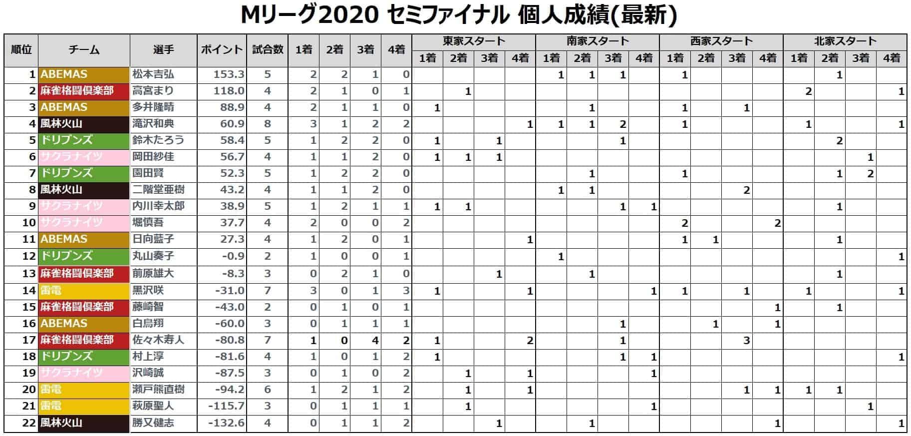 Mリーグ2020セミ_個人成績20210430