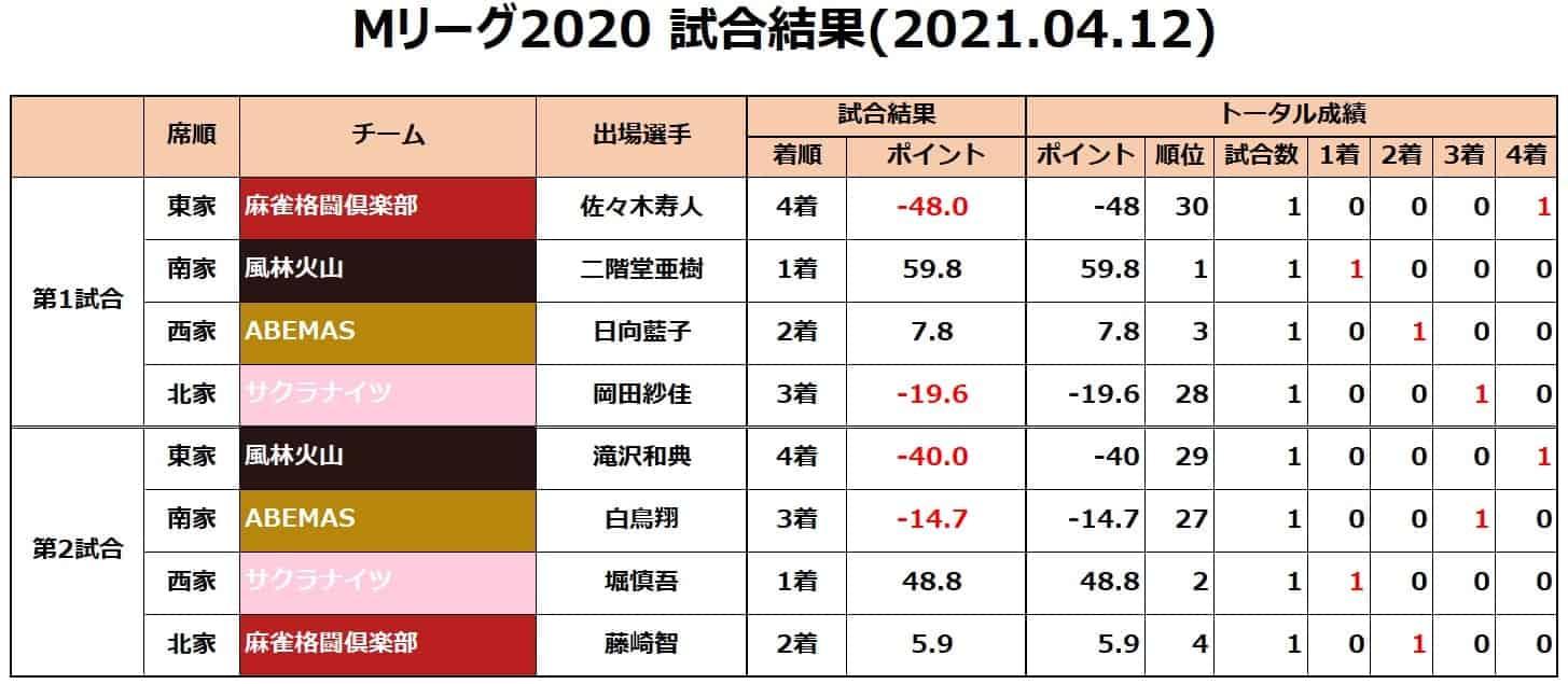 Mリーグ2020セミ_試合結果20210412