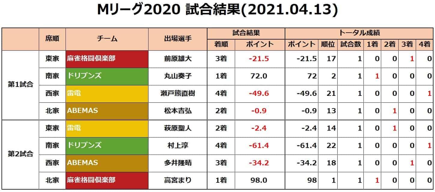 Mリーグ2020セミ_試合結果20210413