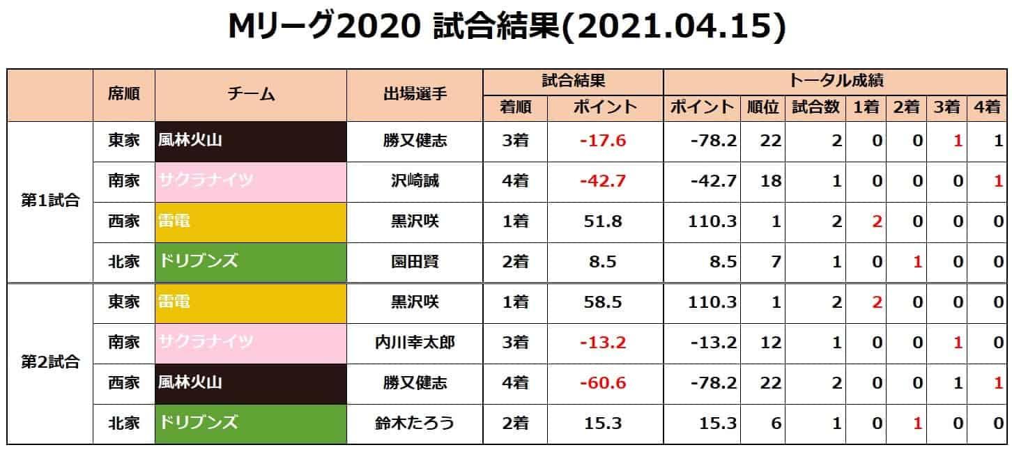 Mリーグ2020セミ_試合結果20210415