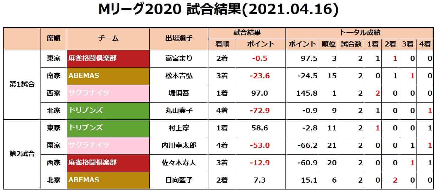 Mリーグ2020セミ_試合結果20210416new