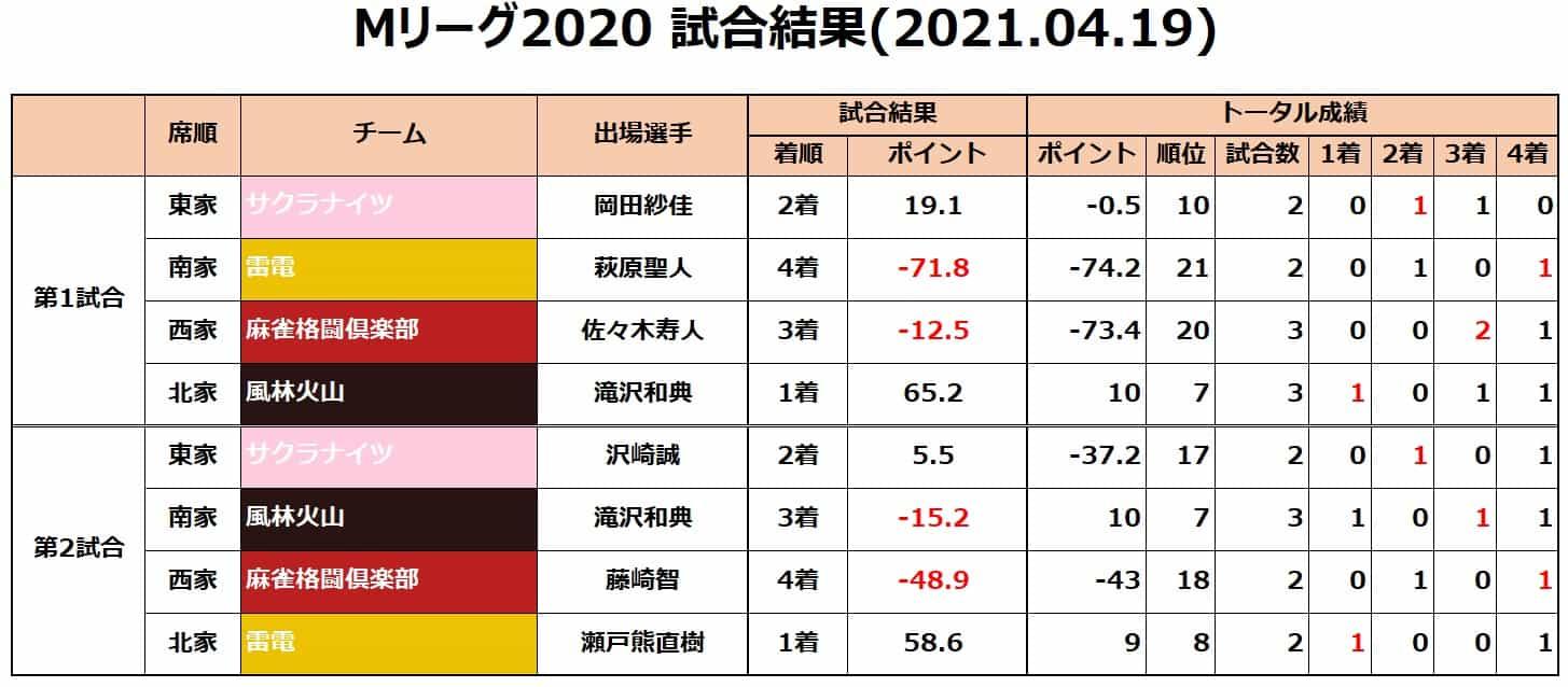 Mリーグ2020セミ_試合結果20210419