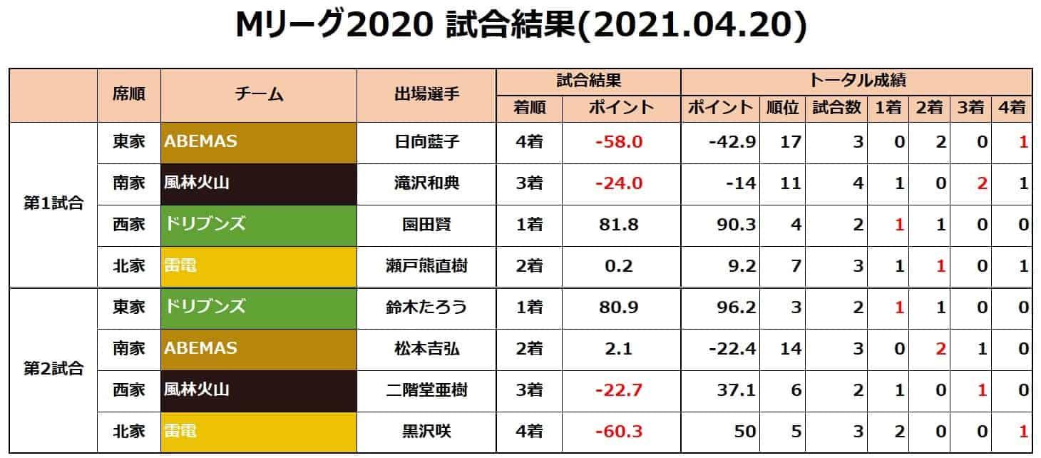 Mリーグ2020セミ_試合結果20210420