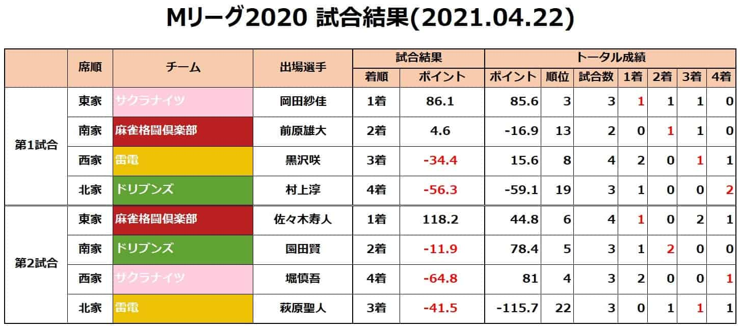 Mリーグ2020セミ_試合結果20210422