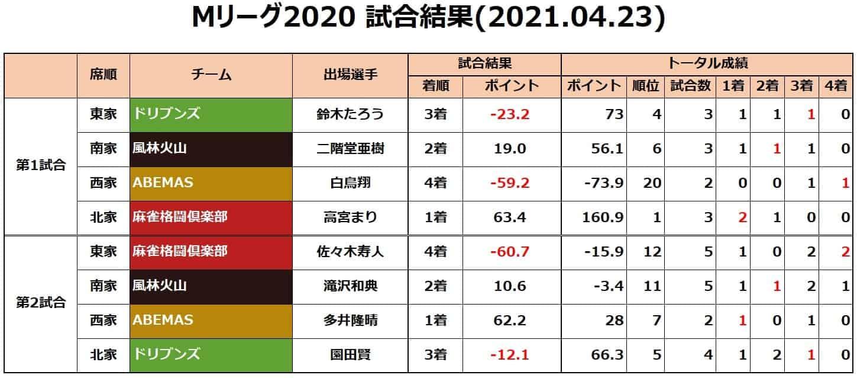 Mリーグ2020セミ_試合結果20210423