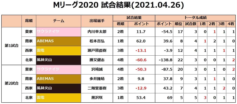 Mリーグ2020セミ_試合結果20210426