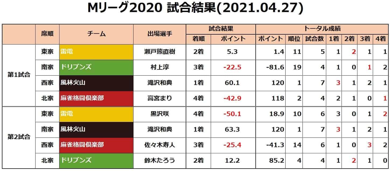 Mリーグ2020セミ_試合結果20210427