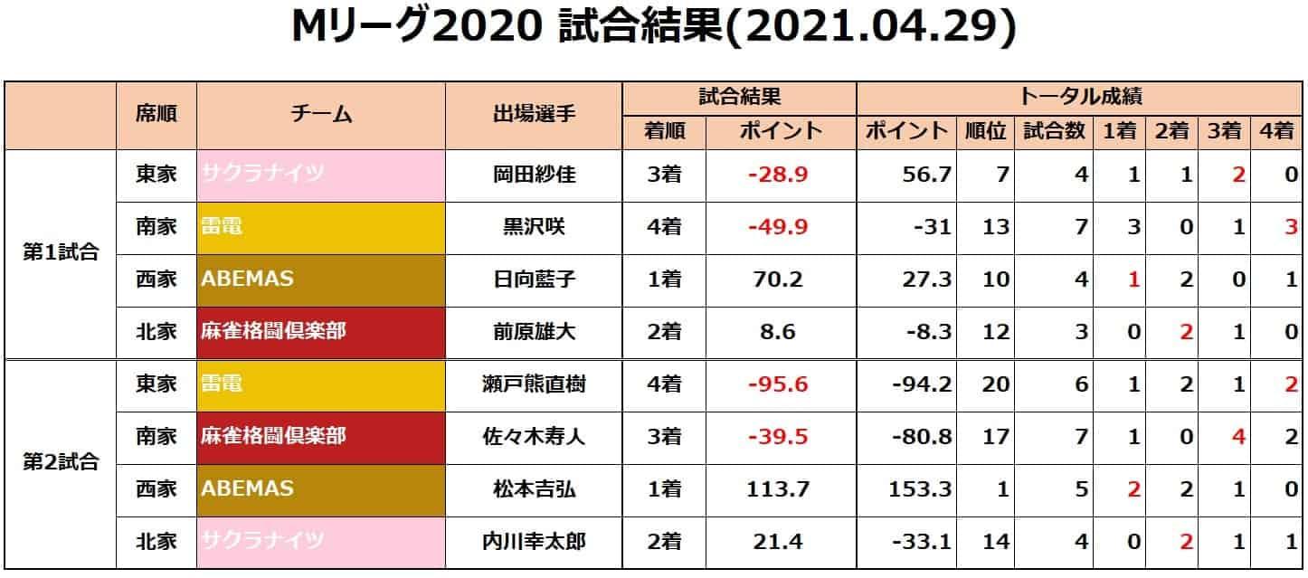 Mリーグ2020セミ_試合結果20210429