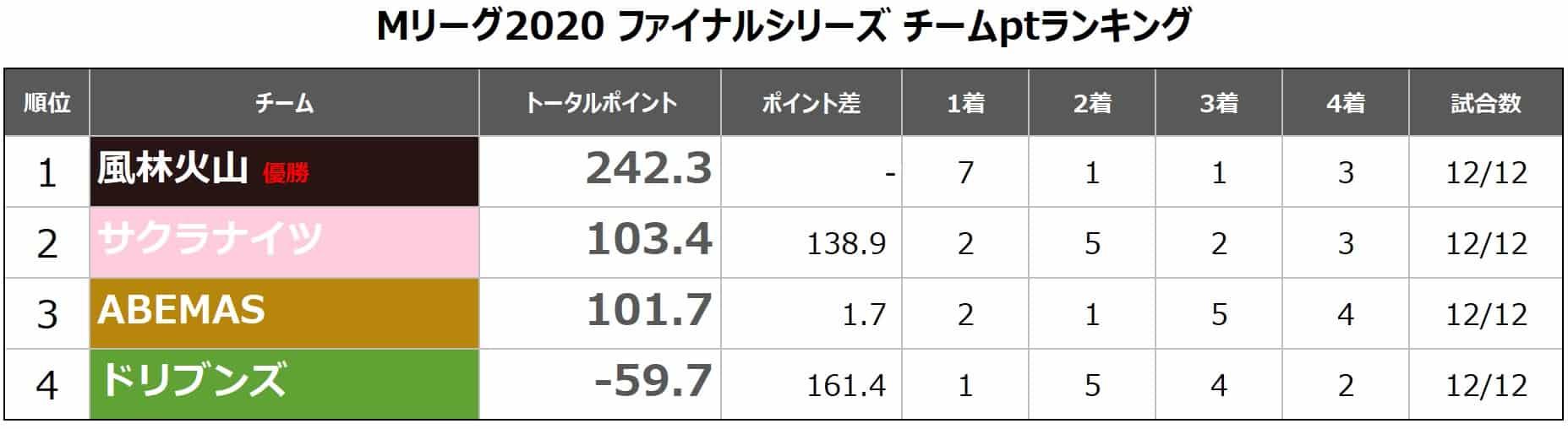 M-League2020final_ ranking_Team20210518