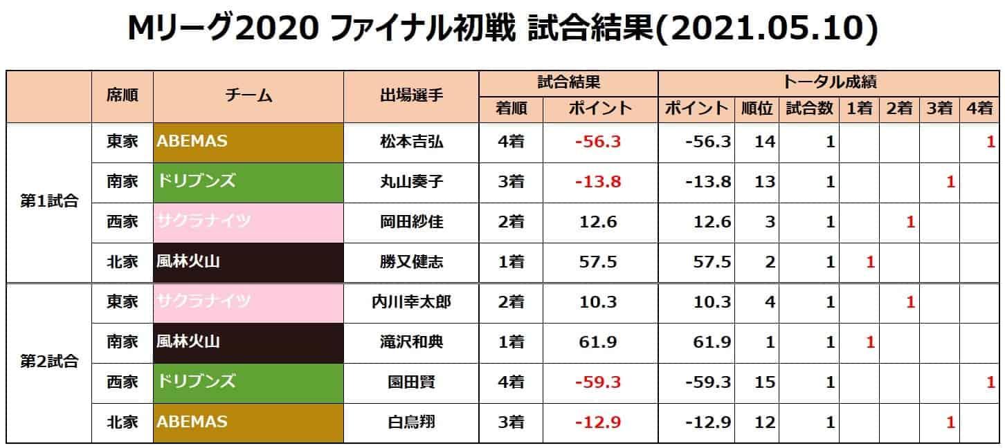 M-League2020final__result20210510