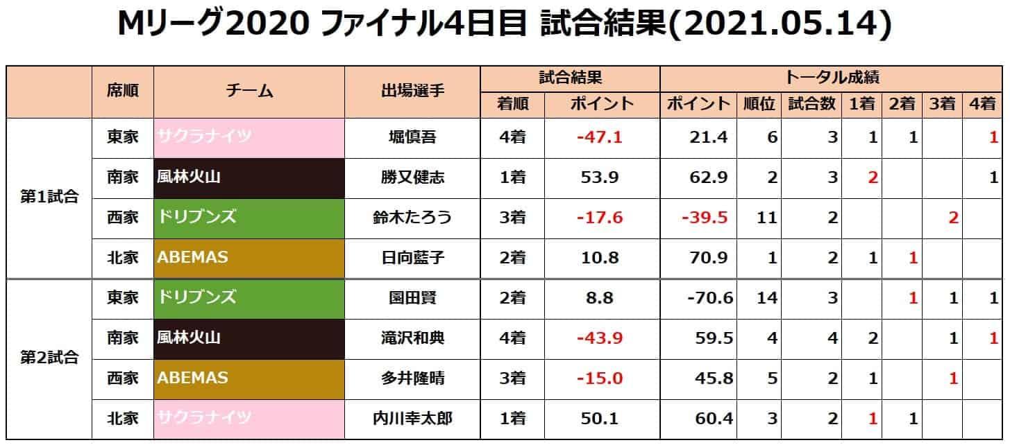 M-League2020final__result20210514