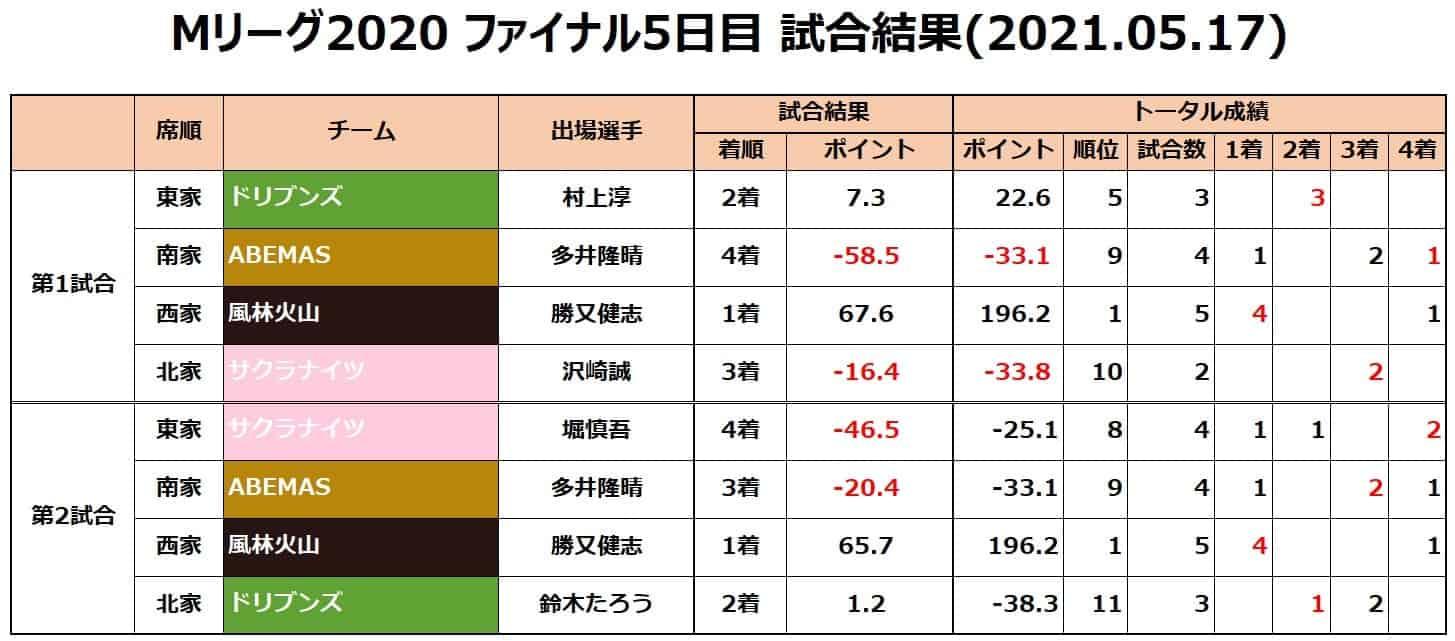 M-League2020final__result20210517