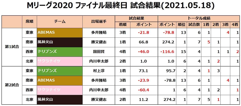 M-League2020final__result20210518