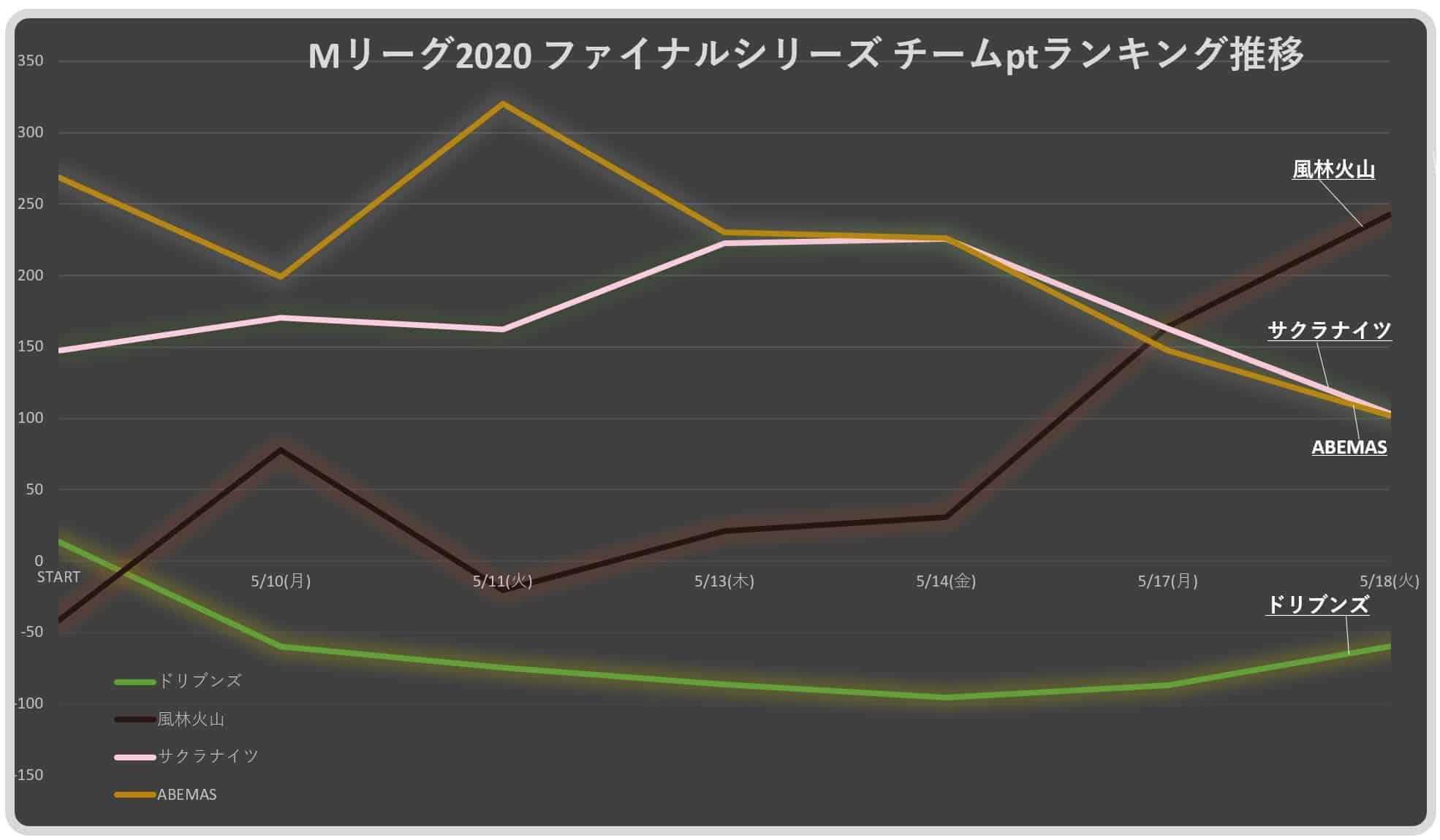 M-League2020final_result-graph20210518