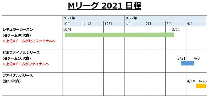 Mリーグ2021日程